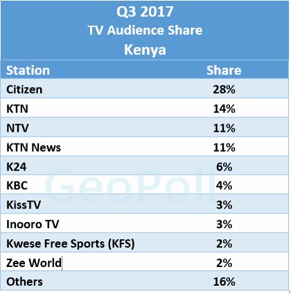 List Of Most Watched TV Stations in Kenya 2017